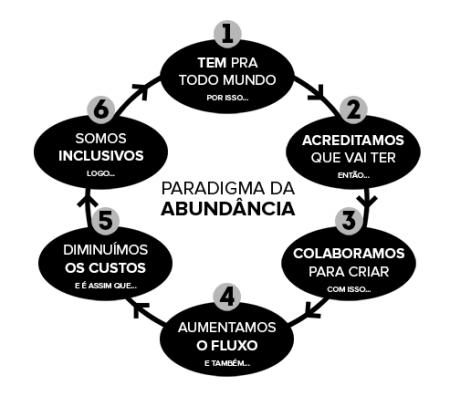 O paradigma da abundância: se tem, é possível ter mais.