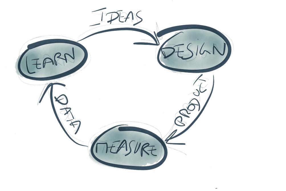 Lean Startup esquema