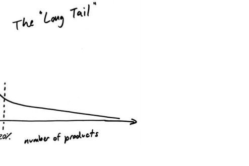 """A Cauda Longa é o nicho, que pode ser tão rico quanto o dos """"hits"""" do mercado."""