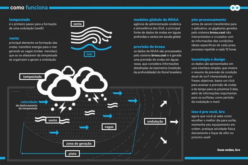 A Broou utiliza ciência e interação social para fornecer (e confirmar) a previsão das ondas no aplicativo.