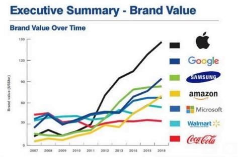 Reprodução do estudo Brand Finance, que avalia o valor das maiores empresas do mundo.