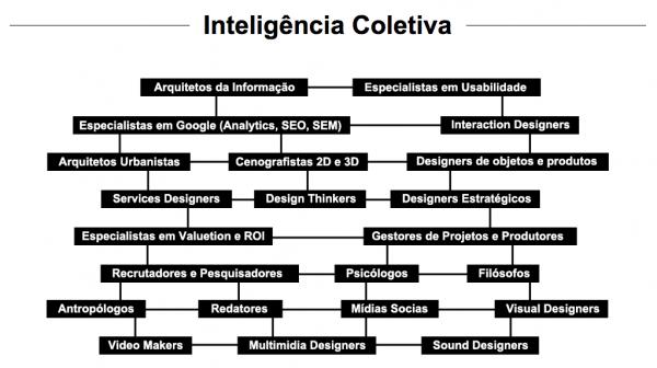 No site da DUX, este mapa mostra onde, e com que tipo de profissionais, a empresa atua para gerar conhecimento e serviços.