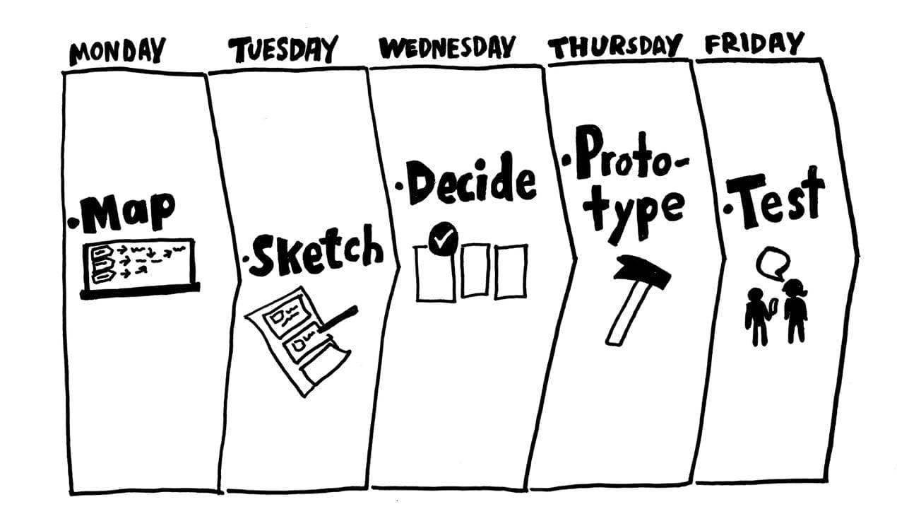 Os termos se parecem, mas não se trata de Design de Serviços. O SDS é usa elementos de outras técnicas para solucionar grandes problemas e testar novas ideias em apenas cinco dias. Entenda.