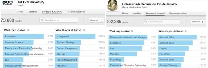 Um comparativo entre profissionais formados na UFRJ e na Universidade de Tel-Aviv.