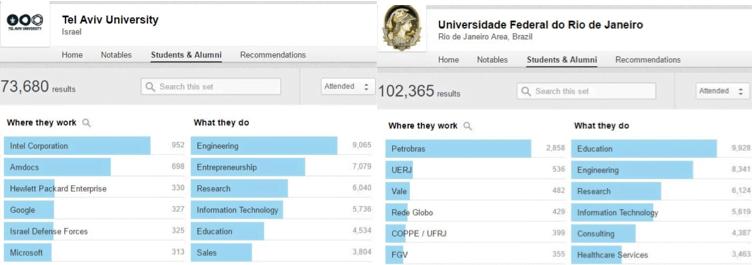 Comparativo de local de trabalho entre ex-alunos da Universidade de Tel-Aviv e da UFRJ (dados do LinkedIn).