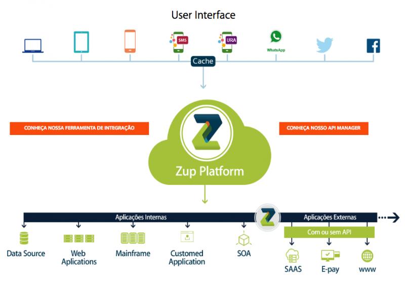 Com tecnologia própria, nacional, a Zup integra sistemas em uma plataforma pensada para ser mais simples.