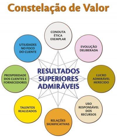 A Constelação de Valor é uma das bases dos programas de imersão da escola criada por José Carlos.