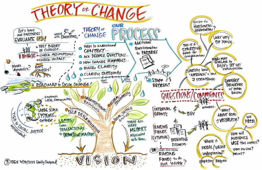 Teoria da Mudança é uma metodologia que torna visível o caminho necessário, desde o curto e médio prazo, para se alcançar uma mudança real no longo prazo.