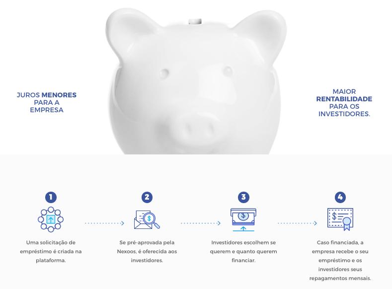 O objetivo da Nexoos é agilizar empréstimos a juros baixos para pequenos e médios negócios.