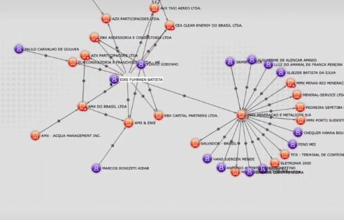 A partir de dados públicos online, a upLexis produz gráficos de relacionamentos entre pessoas e empresas, como o acima.