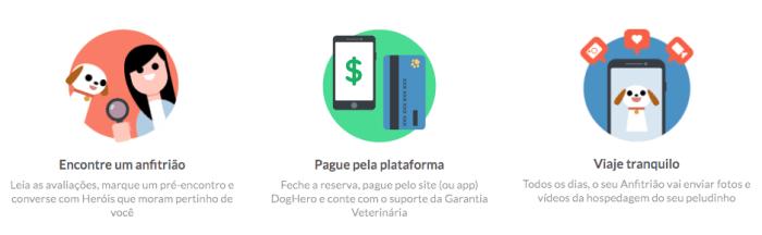 A proposta da DogHero é simples: intermediar hospedagem caseira para cachorros.