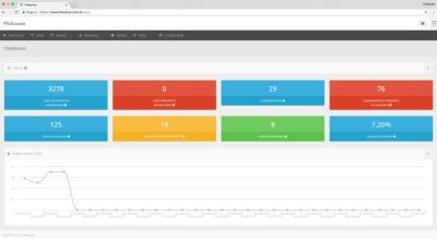 Dashboard de um dos ambientes do Followize: é possível acompanhar do lead ao faturamento da venda.