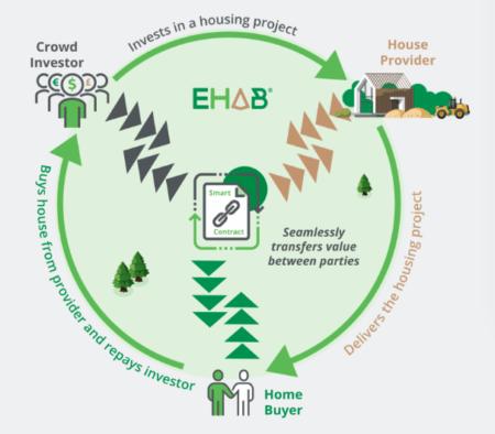 Por ser descentralizada e transparente, a Ehab escolheu usar criptomoedas para captar recursos para financiar moradias populares.