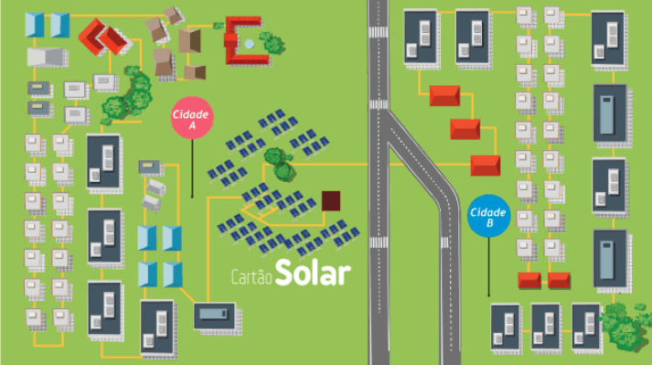 """O desenho acima mostra como a Cartão Solar atua: ela constrói usinas de geração de energia solar e distribui os créditos dessa energia direto na conta de luz de quem compra o """"cartão solar""""."""