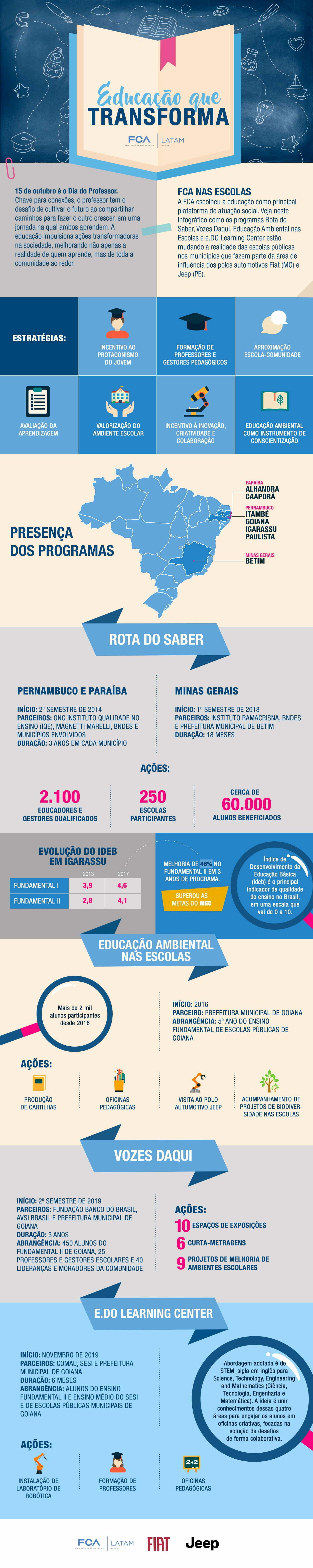 Infográfico: Educação que Transforma
