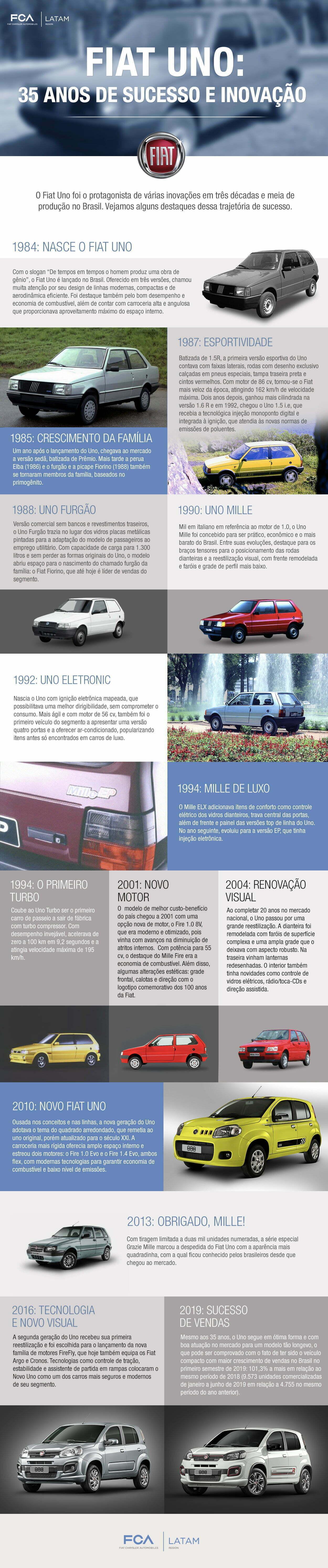 Infográfico Uno 35 anos