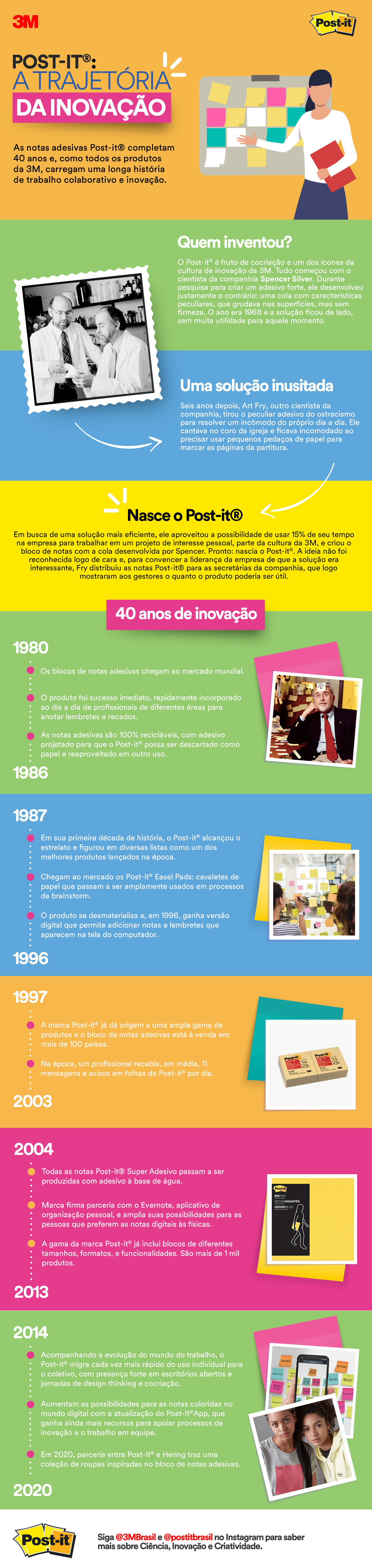 ~Historihistória de inovação do Post-it
