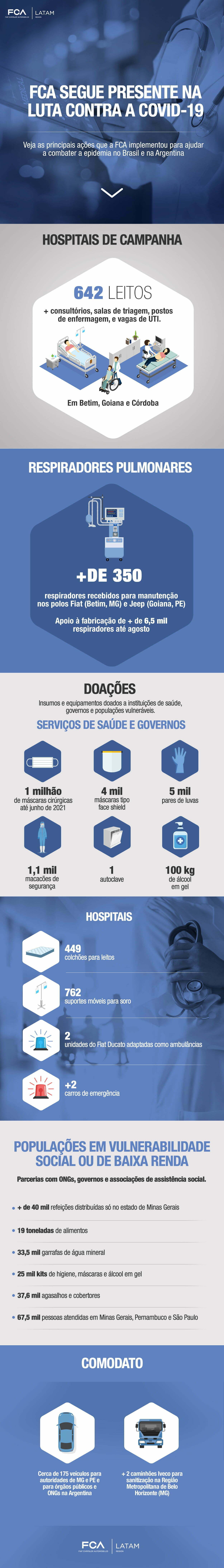 Infográfico ações FCA contra Covid-19