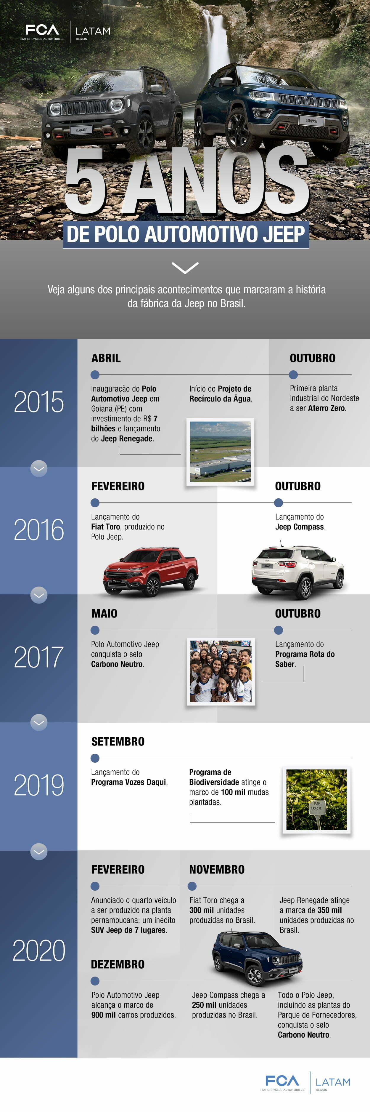 Infográfico 5 anos de Polo Automotivo Jeep