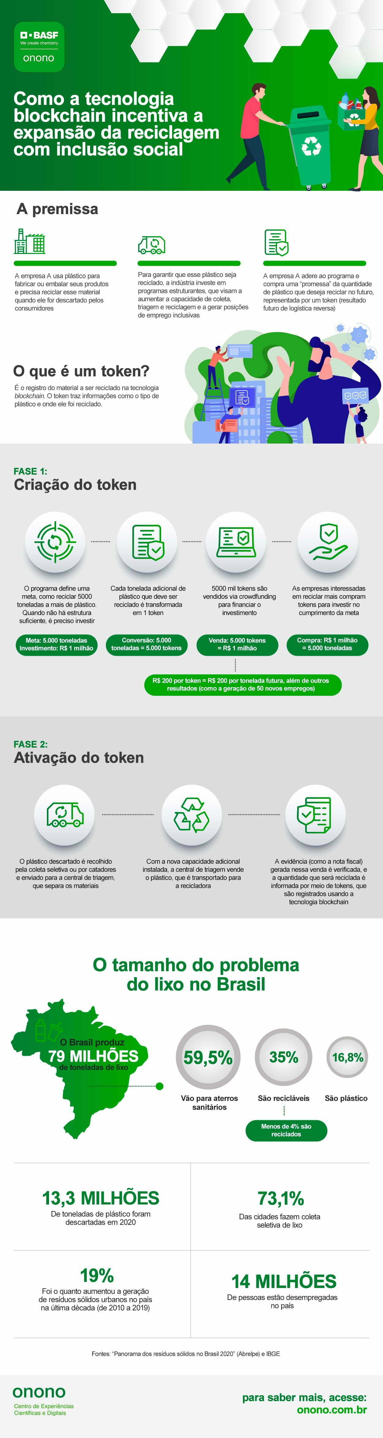 Infográfico onono Blockchain Recicláveis