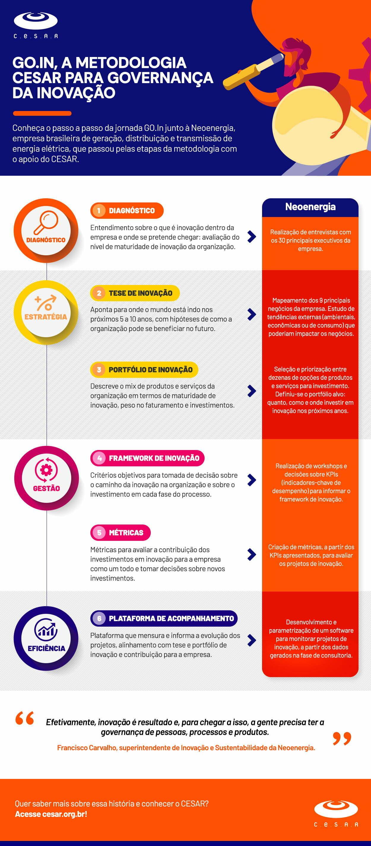 Infográfico sobre a metodologia de Governança de Inovação do CESAR